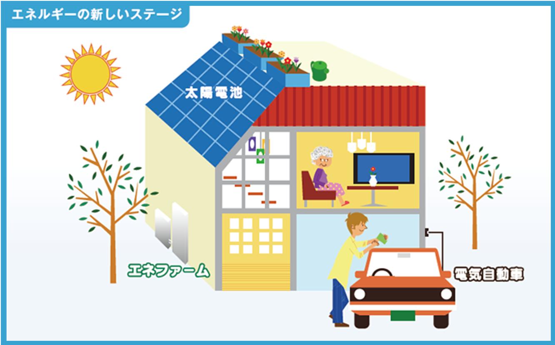 エネルギーの新しいステージ