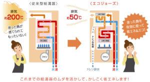 エコジョーズを知ろう_従来型給湯器とエコジョーズの違い (1)
