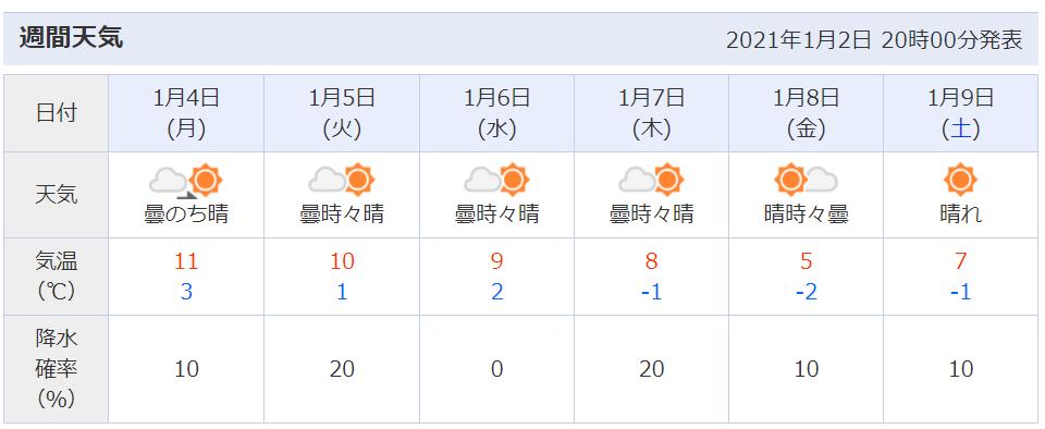 1月の週間天気